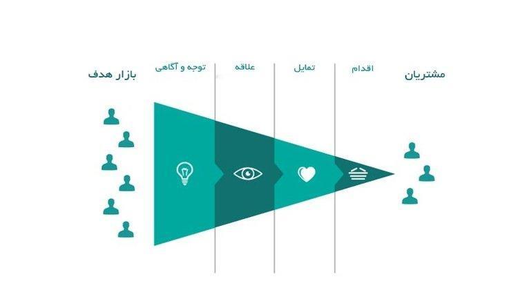 مدل آیدا (AIDA) در تبلیغات چیست و چه کاربردی دارد؟ (همراه با مثال)